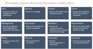 blog ai3 image013-300x160 Le collaboratif bouleverse le management