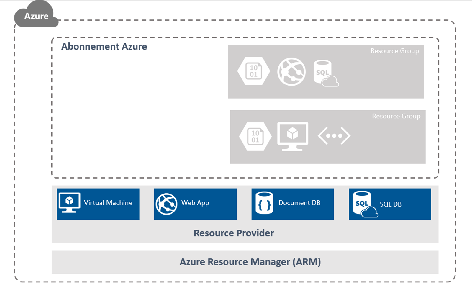 blog ai3 Architecture-Azure-Resource-Manager Découverte de Azure Resource Manager